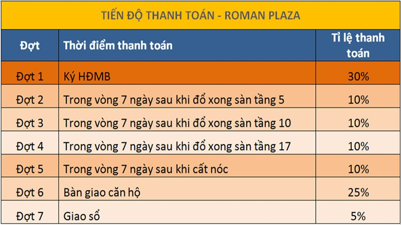 tien-do-thanh-toan-roman-plaza